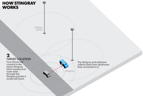 How Stingray tracks your calls