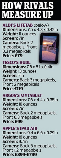U.K. supermarket chain Aldi launches an Android tablet