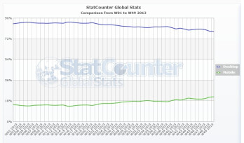 Mobile browsing shows significant growth at the expense of desktop browsing