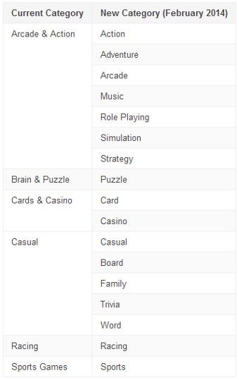 New game categories coming to Google Play store in February 2014