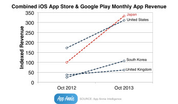 Japan now the biggest spender in the iOS App Store/Google Play