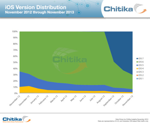 "New Android and iOS ""fragmentation"" charts are just as flawed as the term"