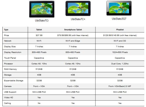 Low priced UbiSlate tablets are now available in the U.S.