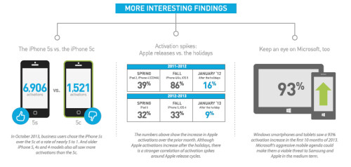 Apple iPhone dominates in small and medium sized businesses