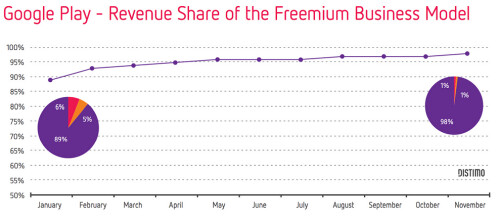 The freemium model brings in the lion's share of revenue for top Android games