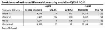 Lagging iPhone 5c sales might be costing Apple the grand China Mobile bargain