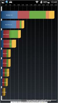 Huawei-Honor-3c-benchmark-5