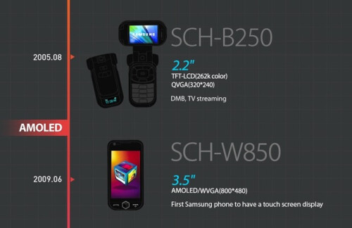 Samsung SCH-B250 and SCH-W850