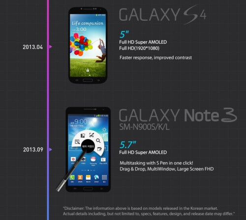 Samsung Galaxy S4 and Galaxy Note 3