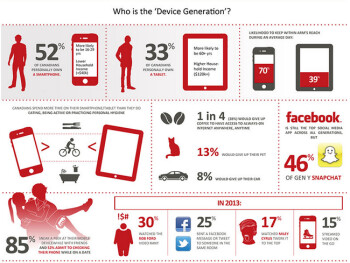 "Rogers introduces Generation ""D"", aka the Device Generation"