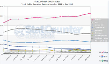 Android users lead the way in the consumption of the world's mobile data