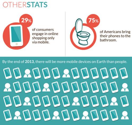 Infographic reveals interesting statistics