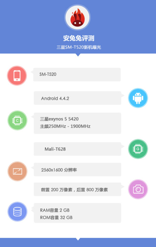 Samsung Galaxy Tab Pro 10.1 (SM-T520) specs and benchmark score