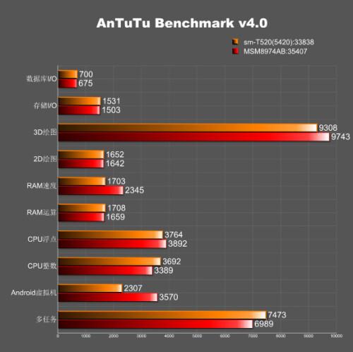 Samsung Galaxy Tab Pro 10.1 (SM-T520) specs and benchmark score