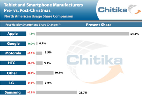 Apple adds market share after Christmas