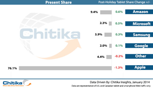 Microsoft and Amazon tablets take market share from Apple after Christmas