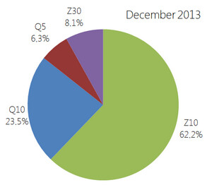 The BlackBerry Z10 was the most used BlackBerry 10 model last month, with 62% of the platform