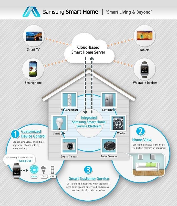 Samsung introduces Smart Home ecosystem