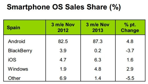 Smartphone OS market share evolution (November 2012 - November 2013) according to Kantar