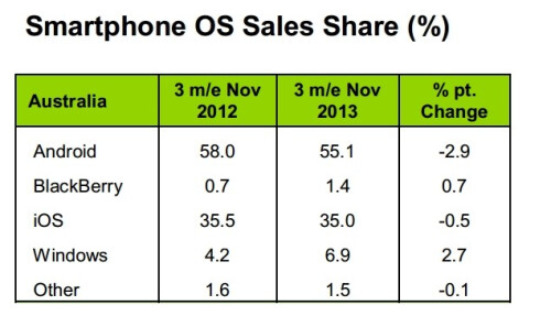 Smartphone OS market share evolution (November 2012 - November 2013) according to Kantar