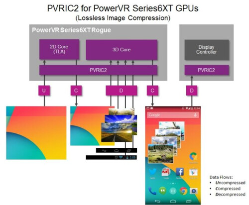 PowerVR Series6XT