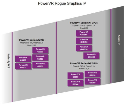 Imagination Technologies wraps cover off PowerVR Series6XE entry-level GPUs