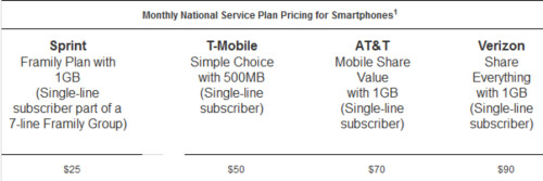 Sprint announces new Framily plan