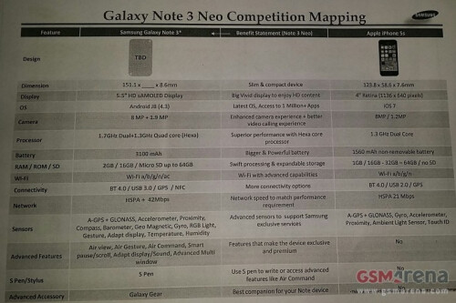 Samsung Galaxy Note 3 Neo (Lite) specs and features