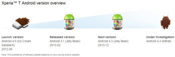 Sony still lists Xperia SP, T and V Android 4.3 updates as being scheduled for December 2013. But only leaked ROMs are available now