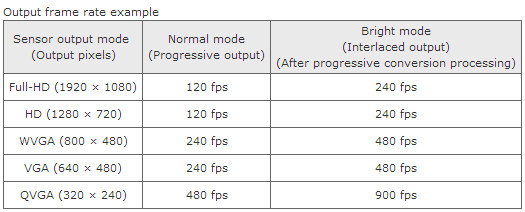 Toshiba unveils 'Bright Mode' CMOS sensor that will bring full HD in super slow motion