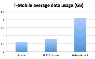 Samsung Galaxy Note 3 users consume over 4GB a month on T-Mobile