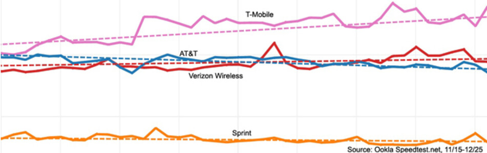 T-Mobile has the fastest LTE network