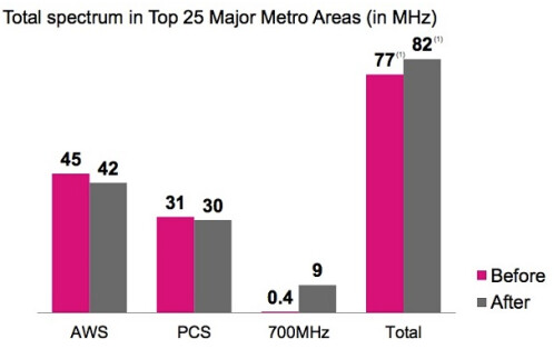 T-Mobile has the fastest 4G LTE data speeds in the U.S.