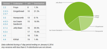 Jelly Bean was the most used build of Android in December