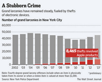 The number of larcenies involving Apple devices in New York City continues to rise each year