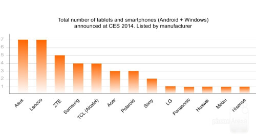 Total number of tablets and smartphones (Android + Windows) announced at CES 2014. Listed by manufacturer
