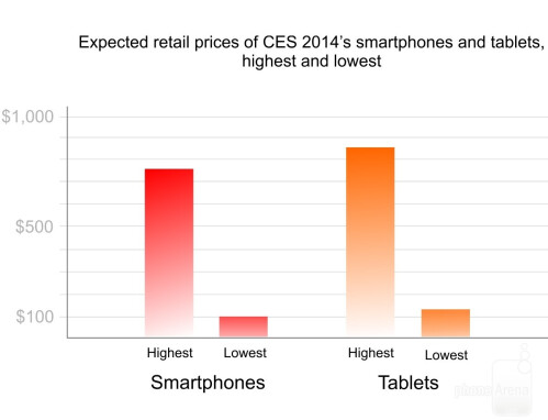 Expected retail prices of CES 2014's smartphones and tablets, highest and lowest
