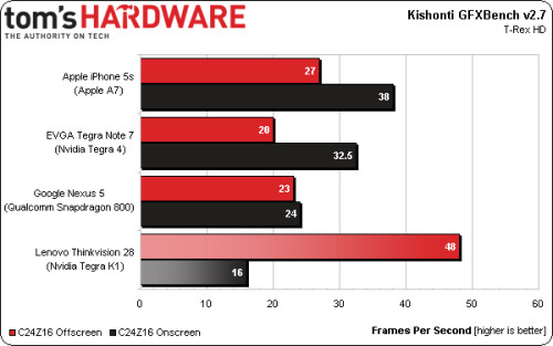 More Tegra K1 benchmarks confirm it's the fastest mobile chipset at the moment