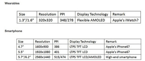 Estimates for screen sizes this year from DisplaySearch