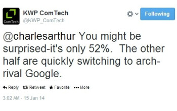 """Report: 52  of Windows Phone users rely on Bing searches, the rest is """"quickly switching"""" to Google"""