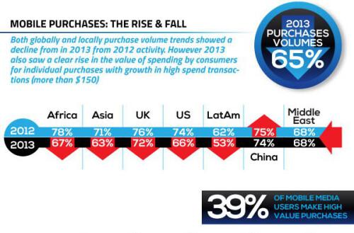 MEF Global Consumer Survey 2013 infographic