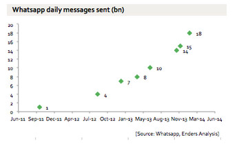 WhatsApp is riding an amazing growth trend - WhatsApp handles more than 50 billion messages daily; figure might exceed daily SMS volume