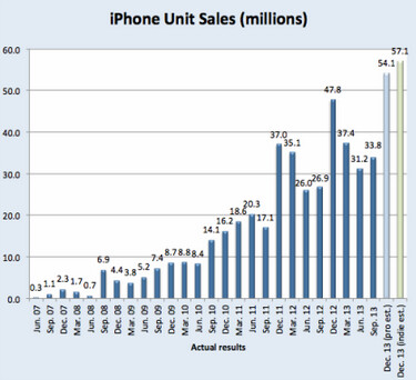 Chart of quarterly iPhone sales since the beginning including estimates for last quarter