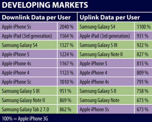 Apple iPhone 5s is the top data consumer in developed and developing markets