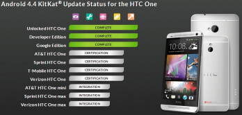 Android 4.4 KitKat update for HTC One (Verizon, AT&T, Sprint, T-Mobile) now in final testing stages