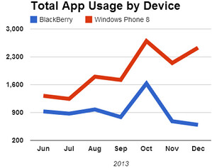 Windows Phone and BlackBerry are moving in opposite directions