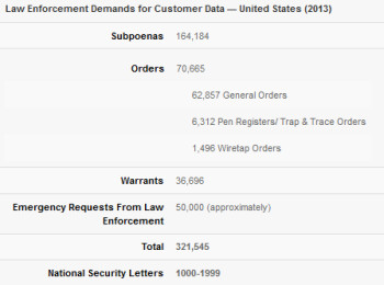 Verizon breaks down the requests it received from law enforcement for customer information last year