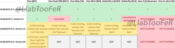 HTC update roadmap shows Android 4.4.2 coming soon to HTC One