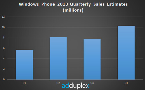 Windows Phone sales exceeded 10 million in Q4 according to AdDuplex