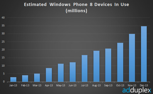 AdDuplex says that there are 35 million active Windows Phone 8 handsets